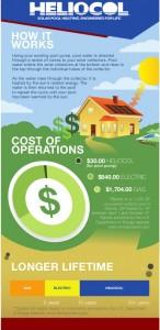 Heliocol Infographic