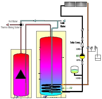 Solar Domestic Hot Water Heating System Schematic | Swiss Solar Tech